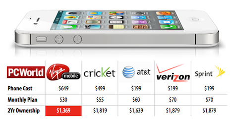 Comparing Costs Prepaid Vs Post Paid Iphone Plans